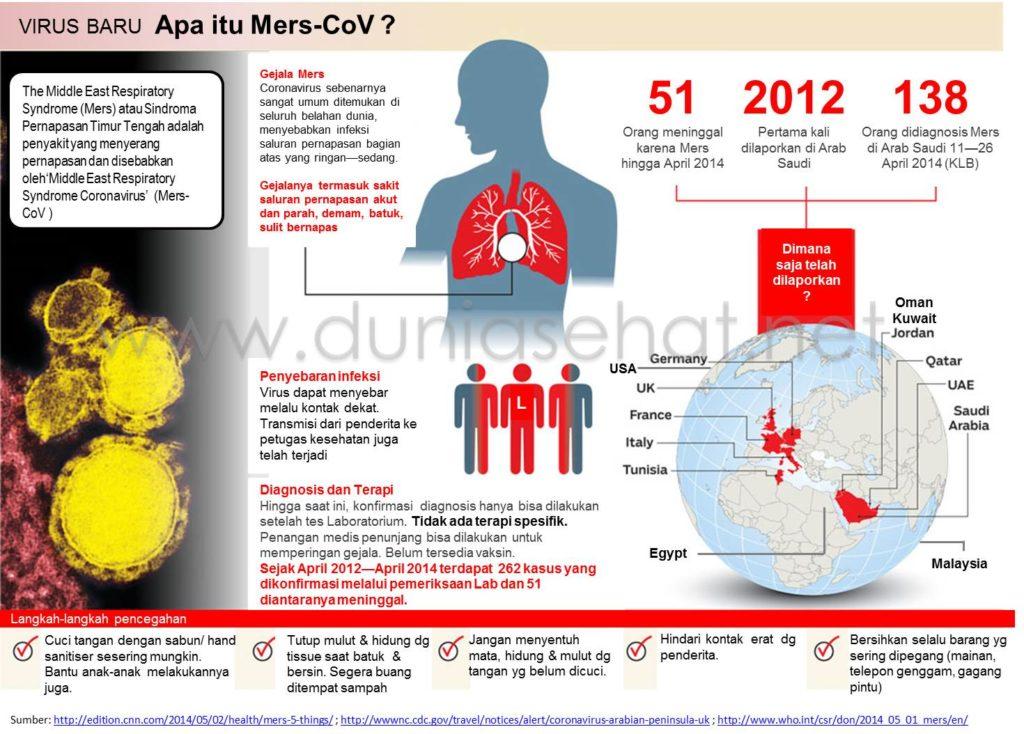 MERS, Saudi Arabia, Virus Corona,